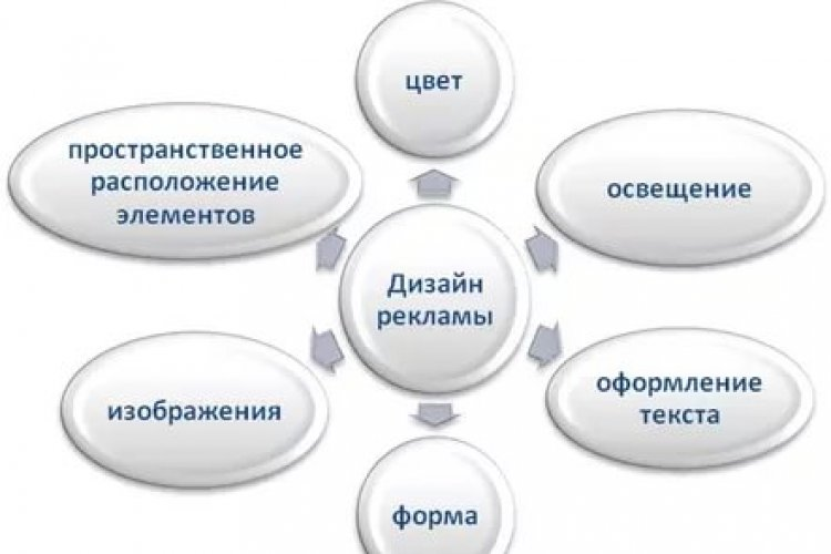 Форма и композиция рекламного обращения
