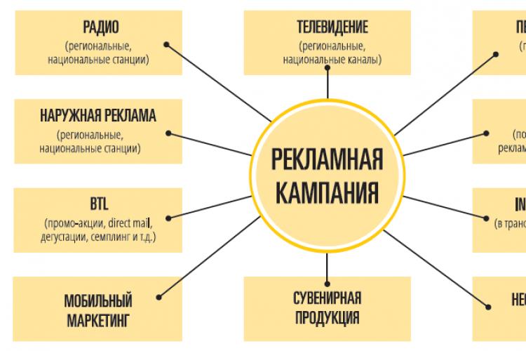 Основные функции рекламного агентства